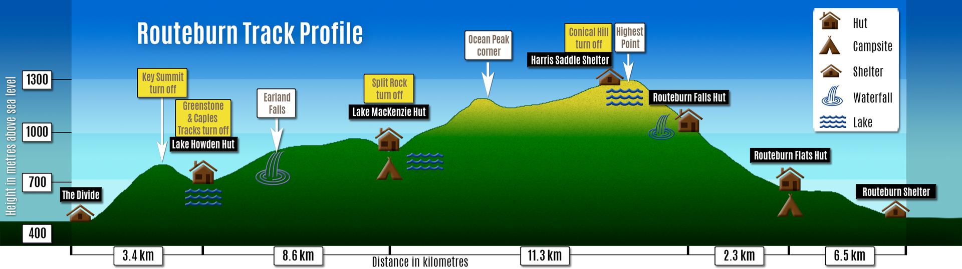Routeburn Track profile